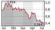 OSSDSIGN AB Chart 1 Jahr