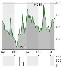 OSSDSIGN Aktie Chart 1 Jahr