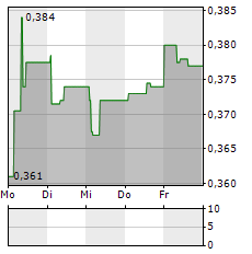 OSSDSIGN Aktie 5-Tage-Chart