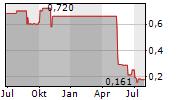 OTI GREENTECH AG Chart 1 Jahr