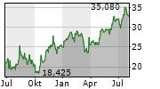 OTP BANK NYRT Chart 1 Jahr