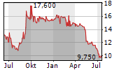 OTRS AG Chart 1 Jahr