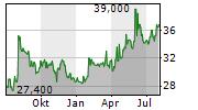 OTSUKA CORPORATION Chart 1 Jahr