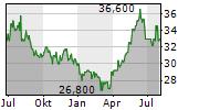 OTSUKA HOLDINGS COMPANY LTD Chart 1 Jahr