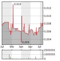 OTTO ENERGY Aktie Chart 1 Jahr