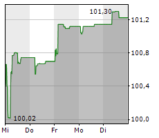 OTTO GMBH & CO KG Chart 1 Jahr