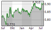OUE LIMITED Chart 1 Jahr