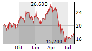 OUTFRONT MEDIA INC Chart 1 Jahr