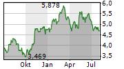 OUTOKUMPU OYJ Chart 1 Jahr