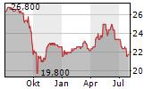 OVB HOLDING AG Chart 1 Jahr