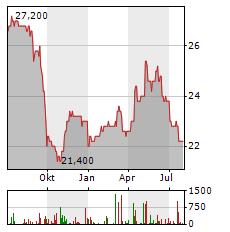 OVB Aktie Chart 1 Jahr