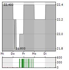 OVB Aktie 5-Tage-Chart