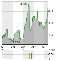 OVERSEA-CHINESE BANKING CORPORATION LIMITED Jahres Chart