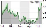 OVERSTOCK.COM INC Chart 1 Jahr