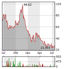 OVERSTOCK.COM Aktie Chart 1 Jahr