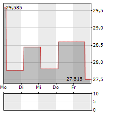 OVERSTOCK.COM Aktie 1-Woche-Intraday-Chart