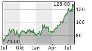 OWENS CORNING Chart 1 Jahr