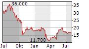 OWENS & MINOR INC Chart 1 Jahr