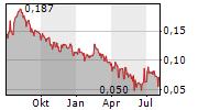 OXE MARINE AB Chart 1 Jahr