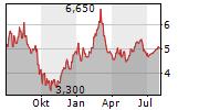OXFORD BIOMEDICA PLC Chart 1 Jahr