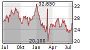 OXFORD INSTRUMENTS PLC Chart 1 Jahr