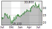OXFORD INSTRUMENTS PLC Chart 1 Jahr
