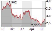 OXFORD SQUARE CAPITAL CORP Chart 1 Jahr