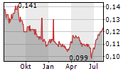 OXLEY HOLDINGS LIMITED Chart 1 Jahr