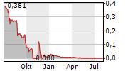 OXURION NV Chart 1 Jahr