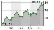 PACCAR INC Chart 1 Jahr