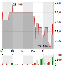 PACIFICO RENEWABLES YIELD Aktie 5-Tage-Chart