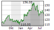 PACKAGING CORPORATION OF AMERICA Chart 1 Jahr