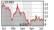 PACTIV EVERGREEN INC Chart 1 Jahr