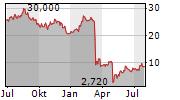 PACWEST BANCORP Chart 1 Jahr