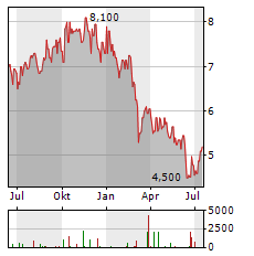 PAGEGROUP Aktie Chart 1 Jahr