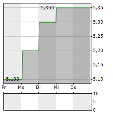 PAGEGROUP Aktie 5-Tage-Chart