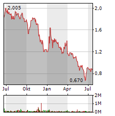 PAION Aktie Chart 1 Jahr
