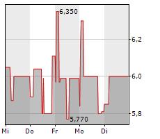 PAION AG Chart 1 Jahr