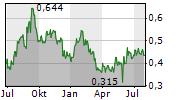 PALADIN ENERGY LTD Chart 1 Jahr