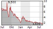 PALATIN TECHNOLOGIES INC Chart 1 Jahr