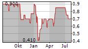 PALATIUM REAL ESTATE AG Chart 1 Jahr
