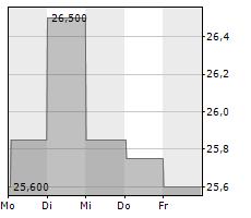 PALFINGER AG Chart 1 Jahr