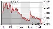 PALLADIUM ONE MINING INC Chart 1 Jahr