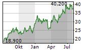 PAMPA ENERGIA SA GDR Chart 1 Jahr