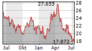 PAN AMERICAN SILVER CORP Chart 1 Jahr