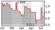 PANAMAX AG Chart 1 Jahr