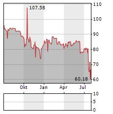 PANDION Aktie Chart 1 Jahr