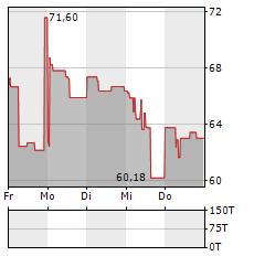 PANDION Aktie 5-Tage-Chart