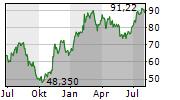 PANDORA A/S Chart 1 Jahr