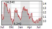 PANDOX AB Chart 1 Jahr